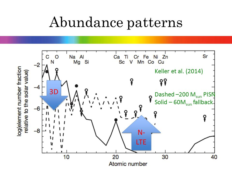 Abundance patterns 3D N-LTE Keller et al. (2014) Dashed –200 Msun PISN