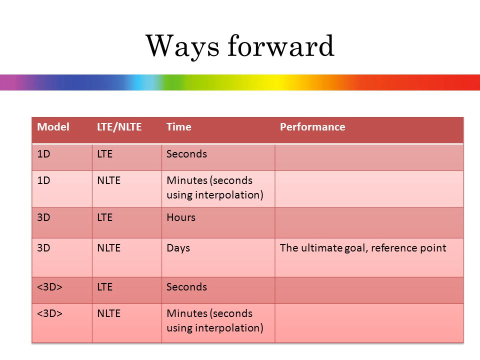 Ways forward Model LTE/NLTE Time Performance 1D LTE Seconds NLTE