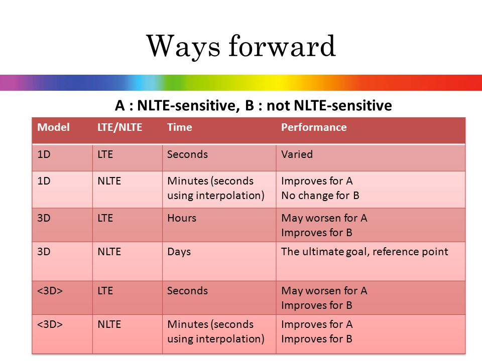 Ways forward A : NLTE-sensitive, B : not NLTE-sensitive Model LTE/NLTE