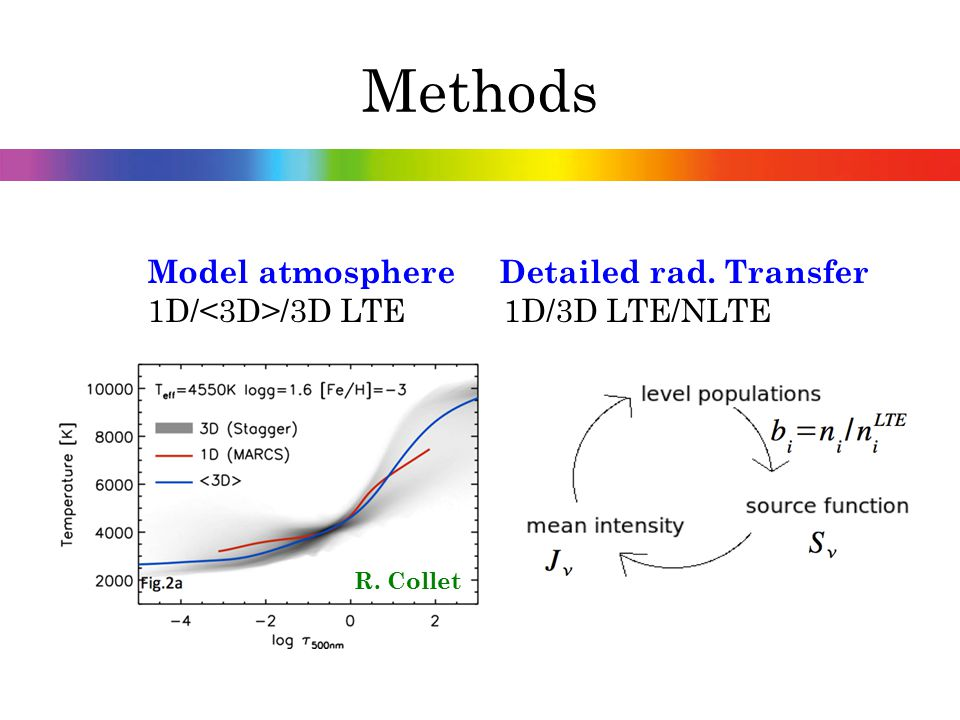 Methods Model atmosphere Detailed rad. Transfer