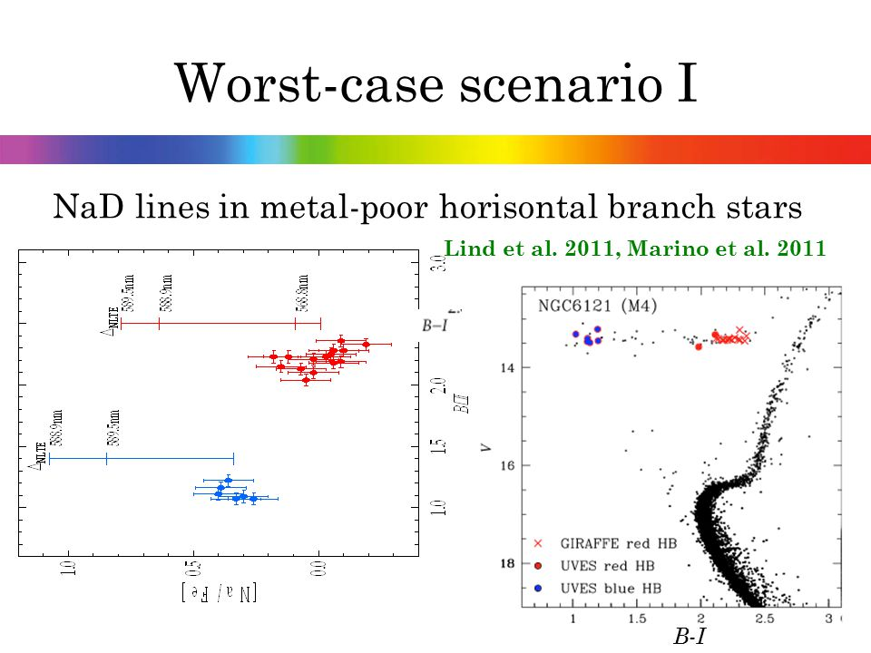 Worst-case scenario I NaD lines in metal-poor horisontal branch stars