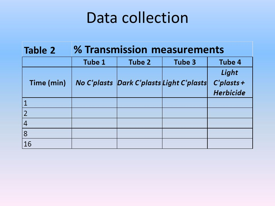 Data collection % Transmission measurements Table 2 Tube 1 Tube 2