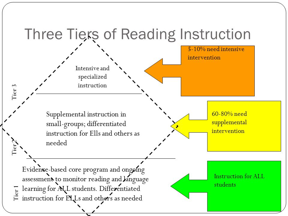 Three Tiers of Reading Instruction