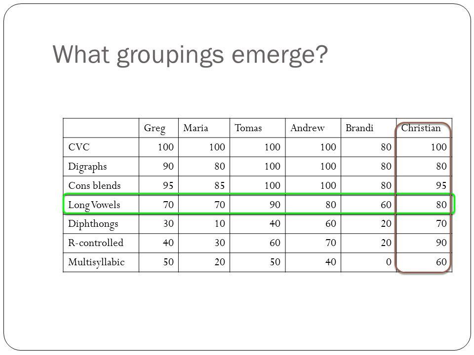 What groupings emerge Greg Maria Tomas Andrew Brandi Christian CVC