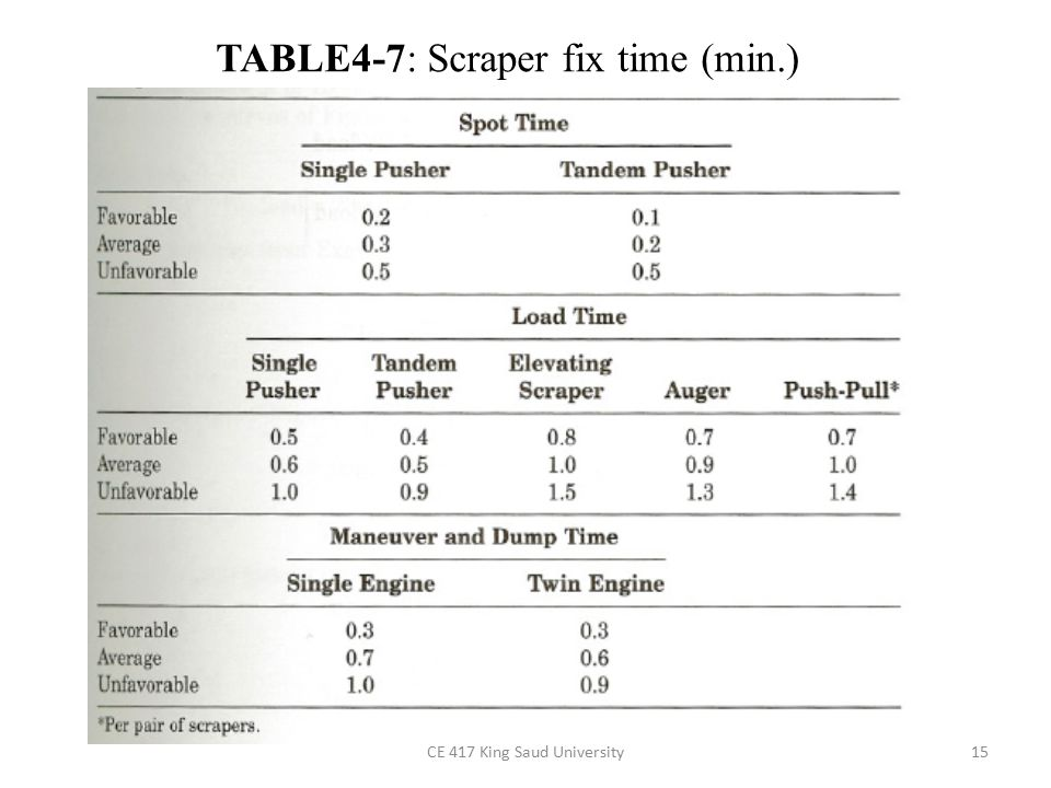 TABLE4-7: Scraper fix time (min.)