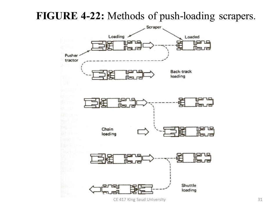 FIGURE 4-22: Methods of push-loading scrapers.