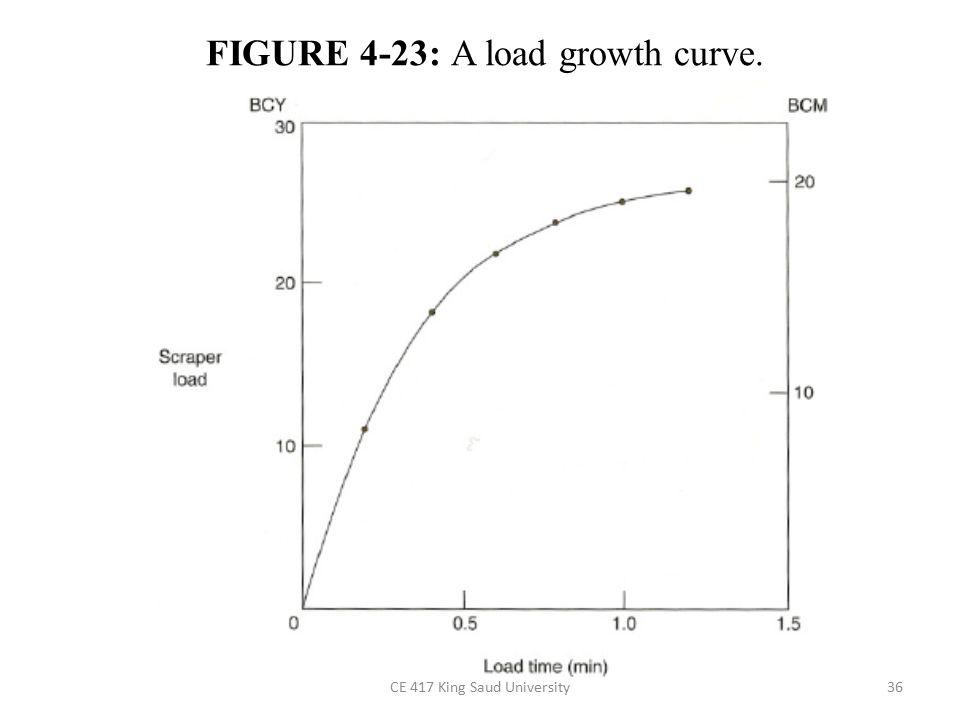 FIGURE 4-23: A load growth curve.