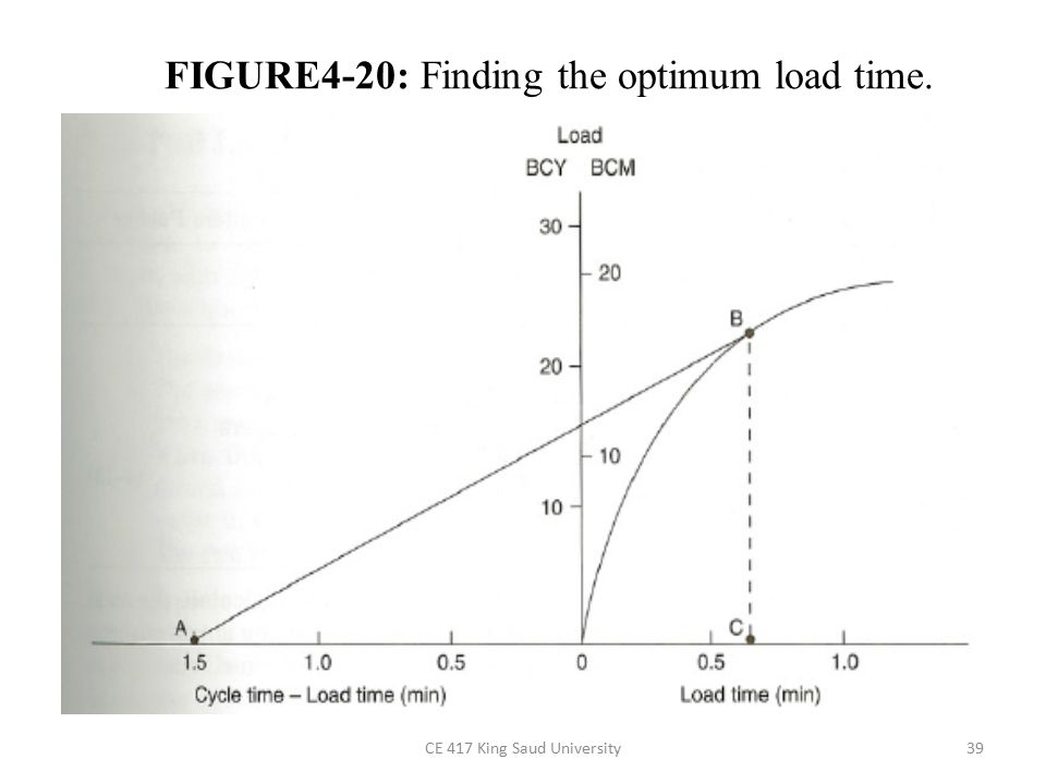 FIGURE4-20: Finding the optimum load time.