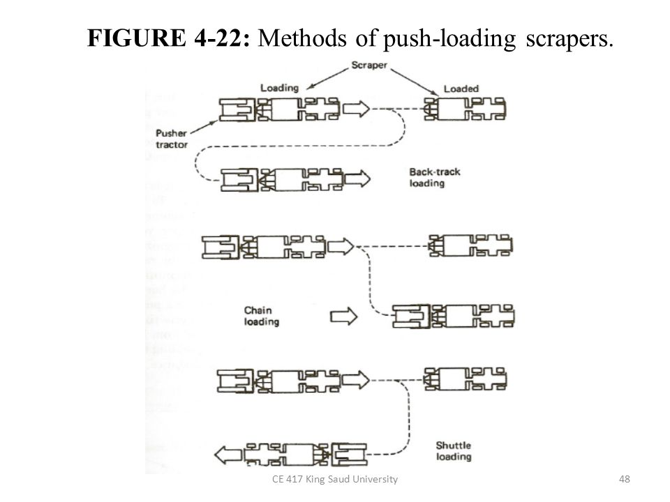FIGURE 4-22: Methods of push-loading scrapers.
