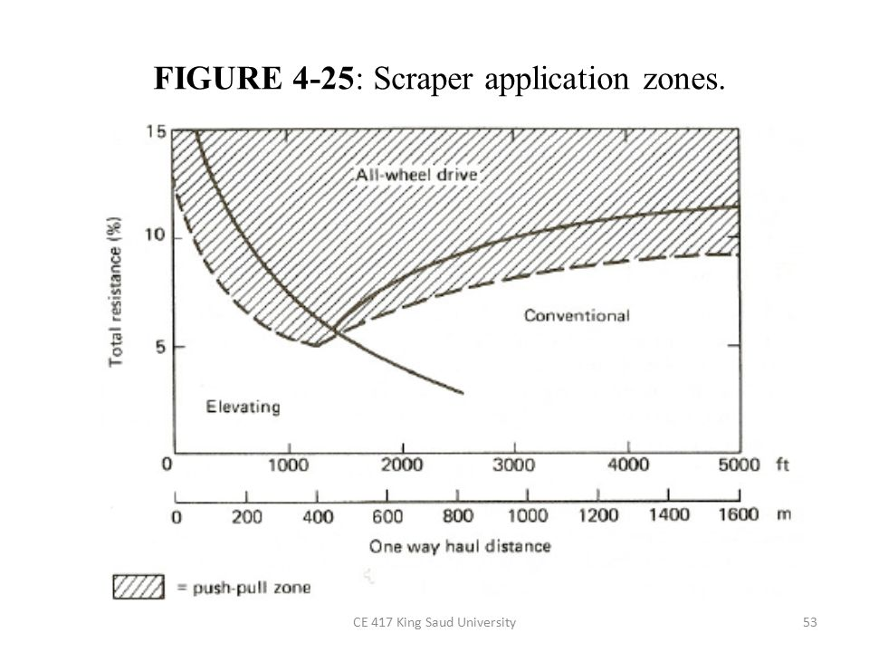 FIGURE 4-25: Scraper application zones.