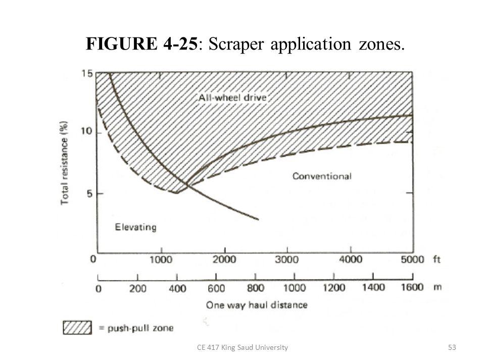 FIGURE 4-25: Scraper application zones.