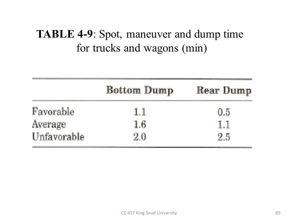 TABLE 4-9: Spot, maneuver and dump time for trucks and wagons (min)
