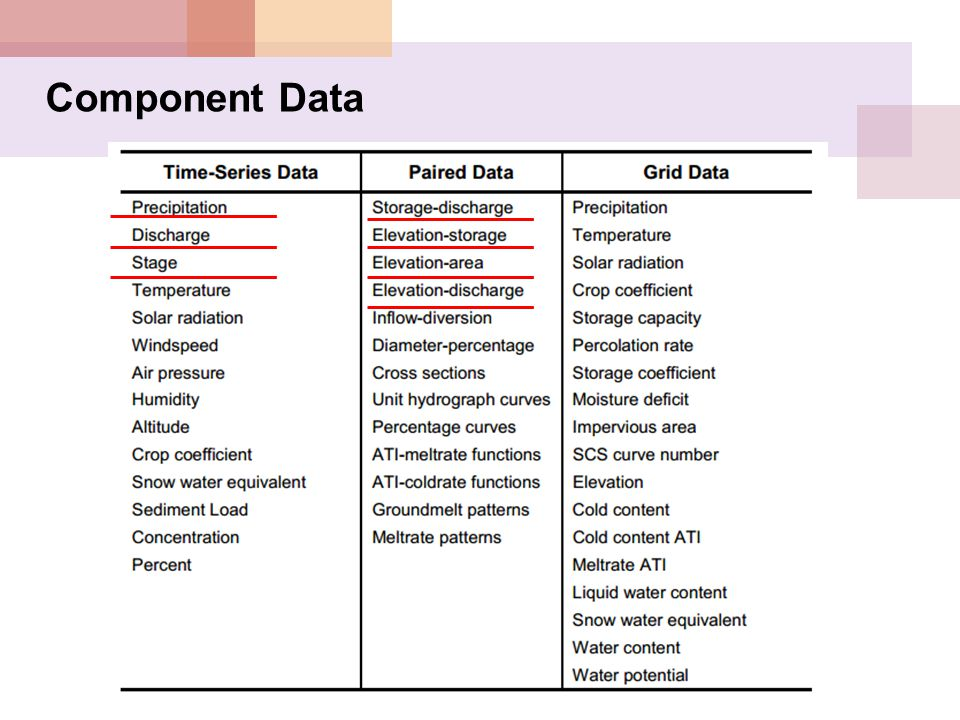 Component Data