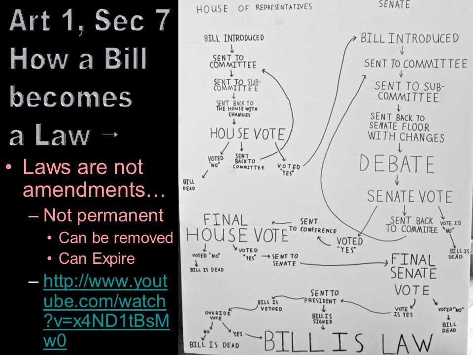 Art 1, Sec 7 How a Bill becomes a Law  Laws are not amendments…