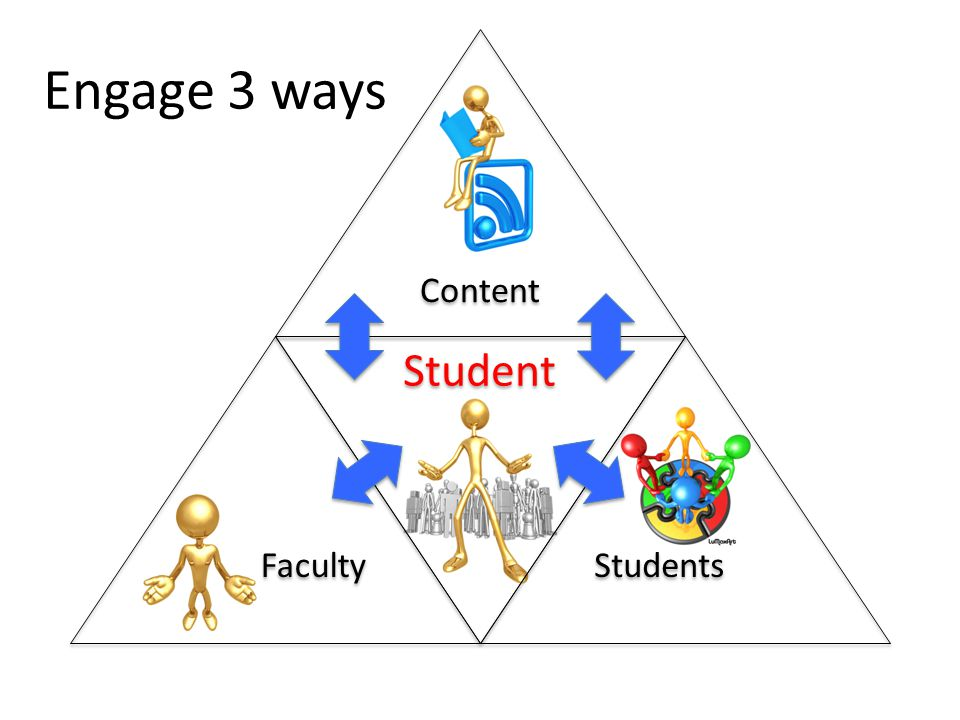 Engage 3 ways Content Faculty Student Students