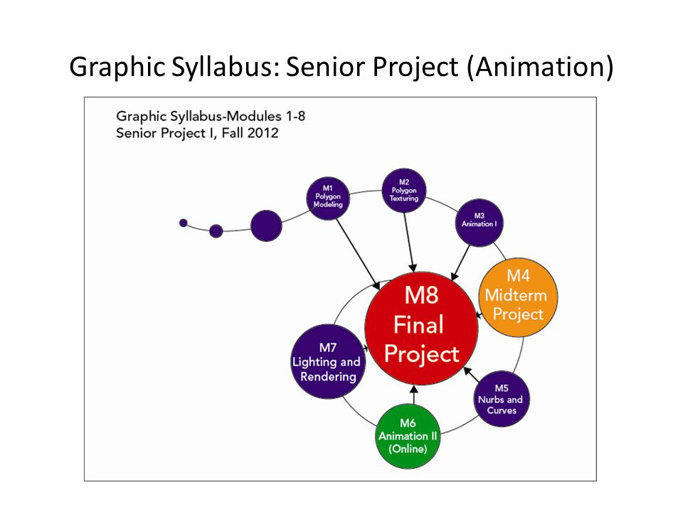 Graphic Syllabus: Senior Project (Animation)