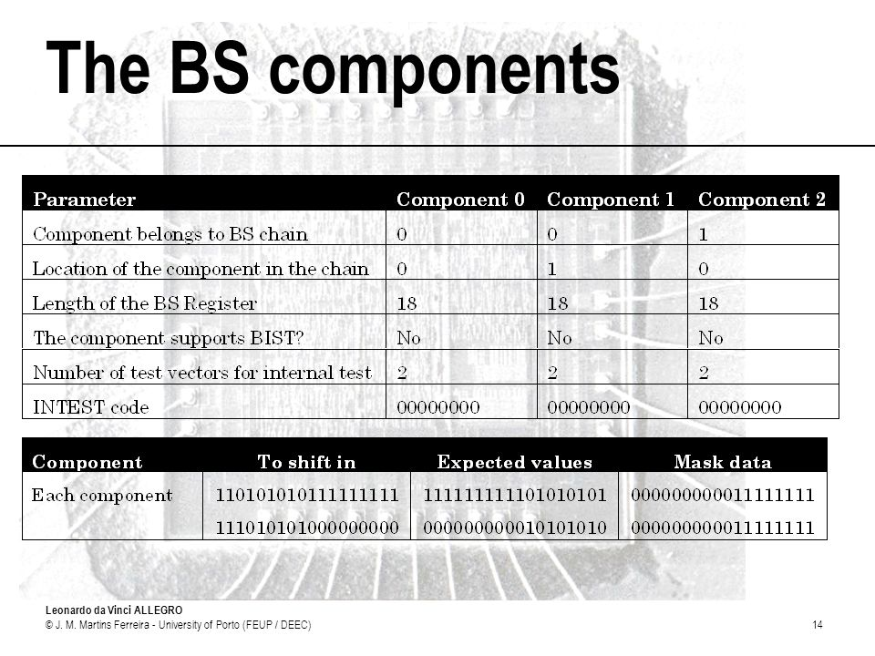 The BS components