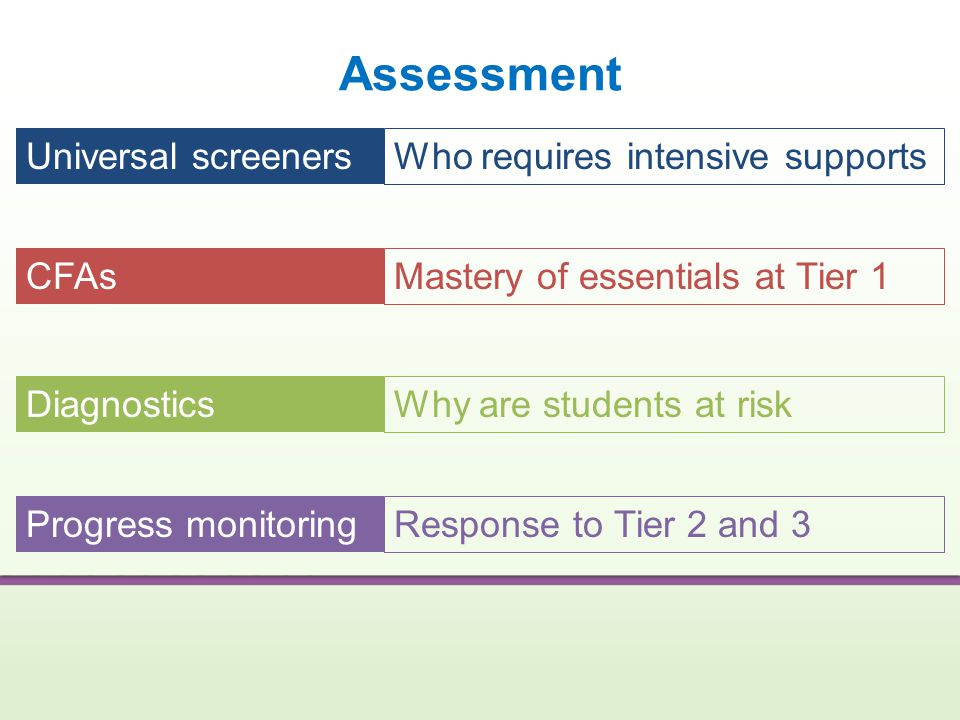 Assessment Universal screeners Who requires intensive supports CFAs