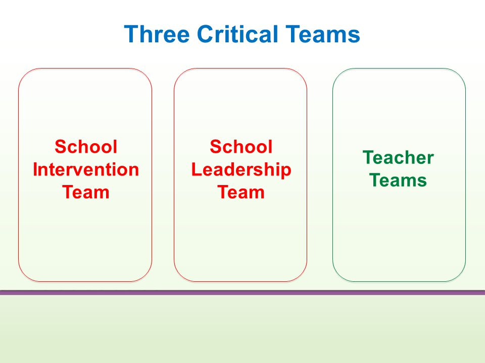 Three Critical Teams School Intervention Team School Leadership Team