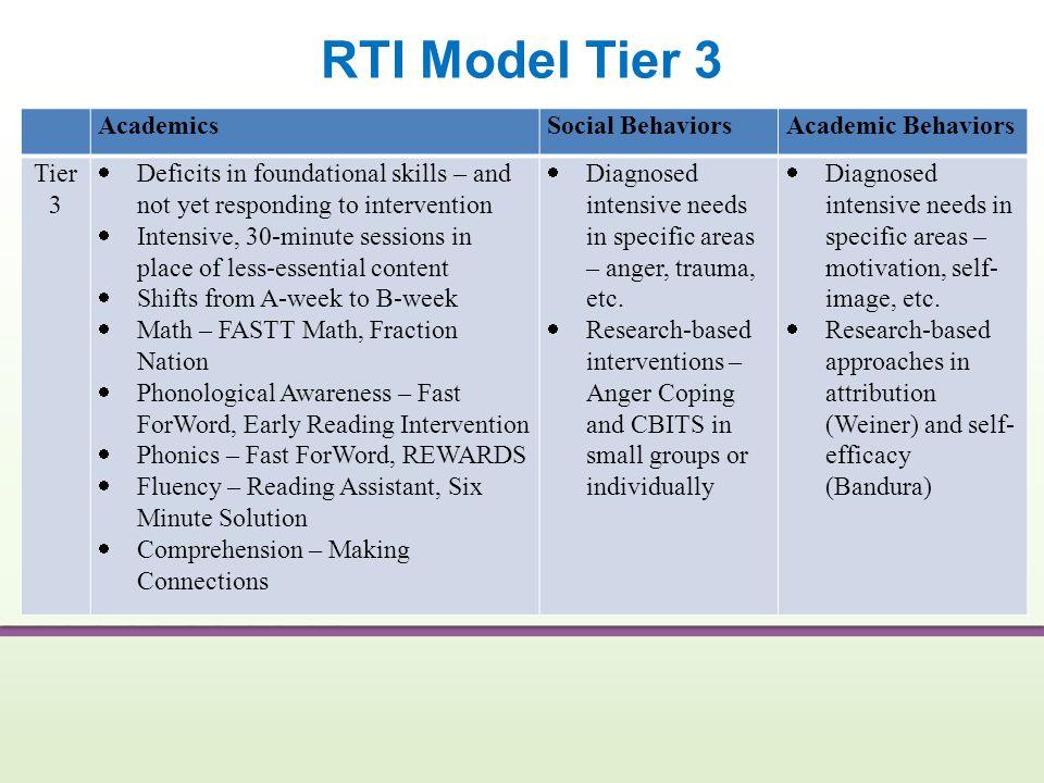 RTI Model Tier 3 Academics Social Behaviors Academic Behaviors Tier 3