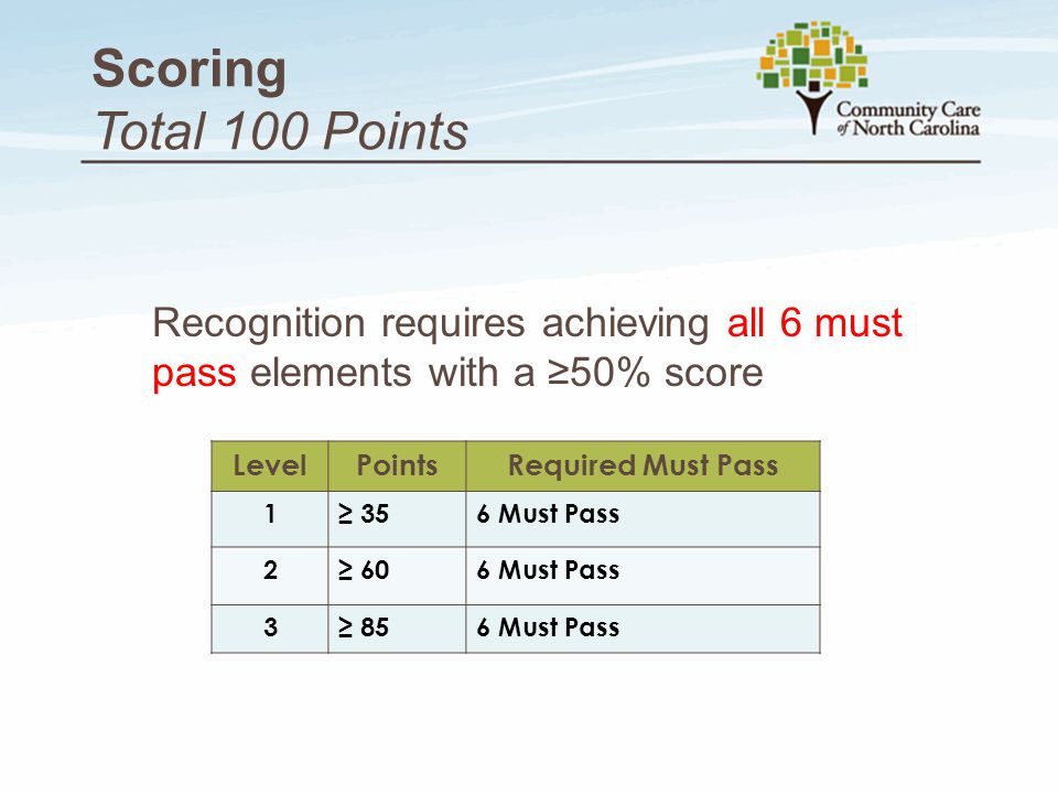 Scoring Total 100 Points Recognition requires achieving all 6 must pass elements with a ≥50% score.