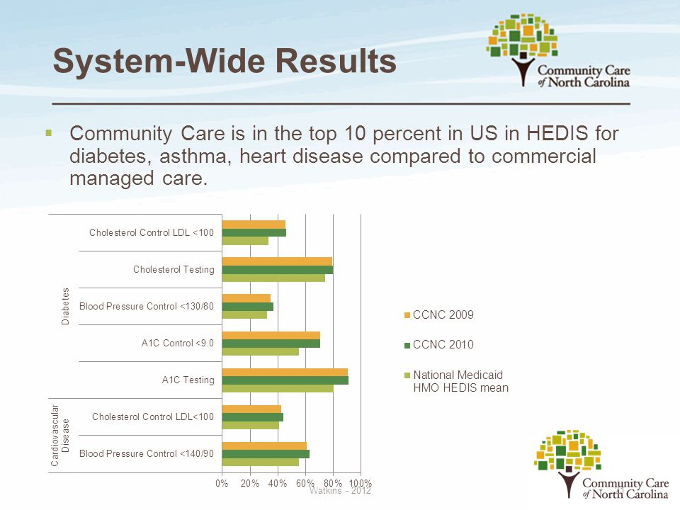 System-Wide Results Community Care is in the top 10 percent in US in HEDIS for diabetes, asthma, heart disease compared to commercial managed care.