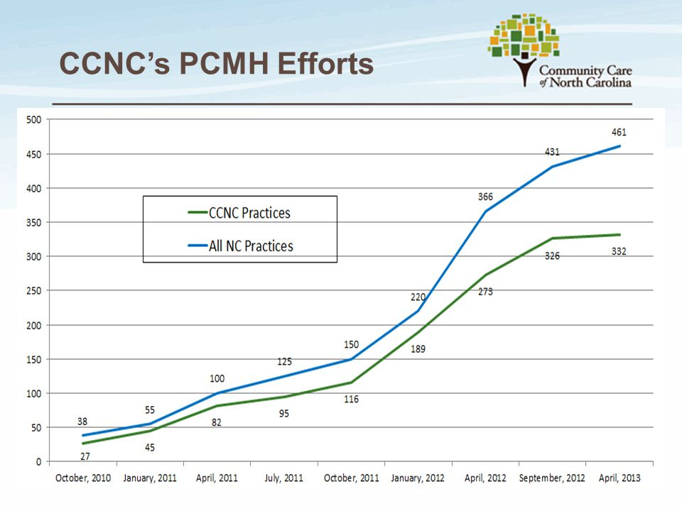 CCNC's PCMH Efforts Beginning of MP Project