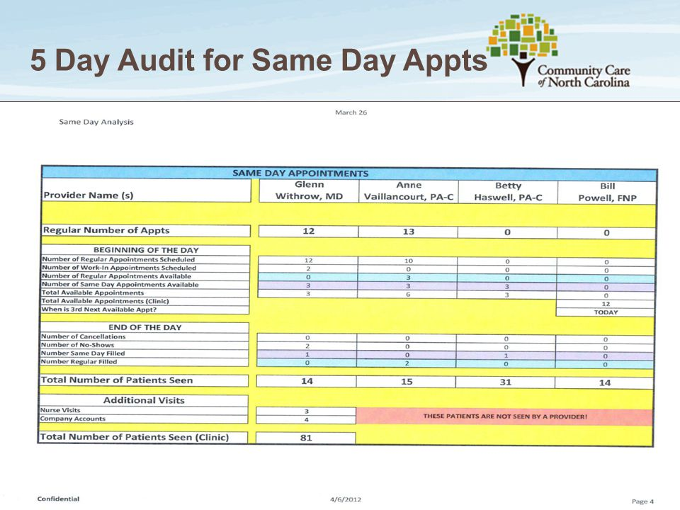 5 Day Audit for Same Day Appts