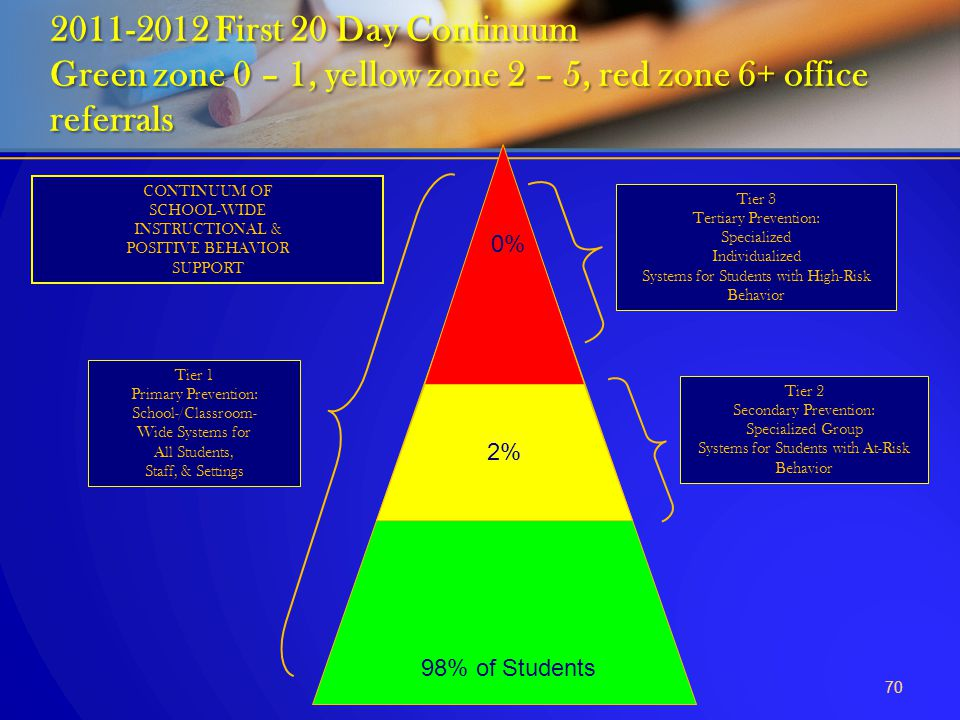 2011-2012 First 20 Day Continuum Green zone 0 – 1, yellow zone 2 – 5, red zone 6+ office referrals