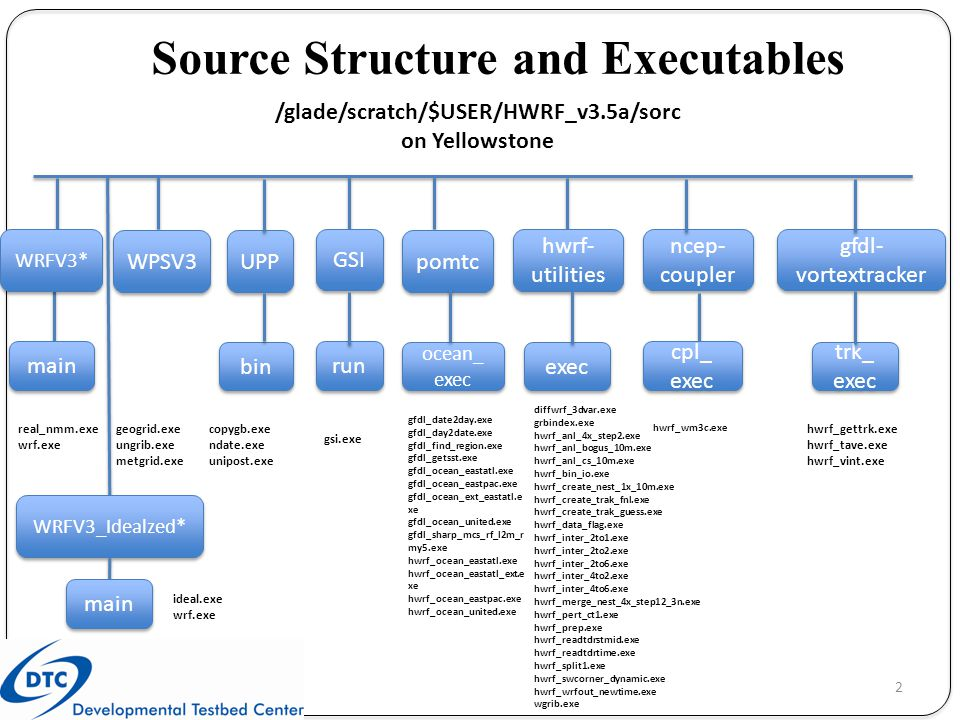 Source Structure and Executables /glade/scratch/$USER/HWRF_v3.5a/sorc