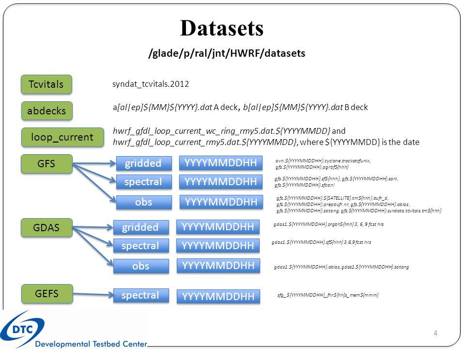 /glade/p/ral/jnt/HWRF/datasets