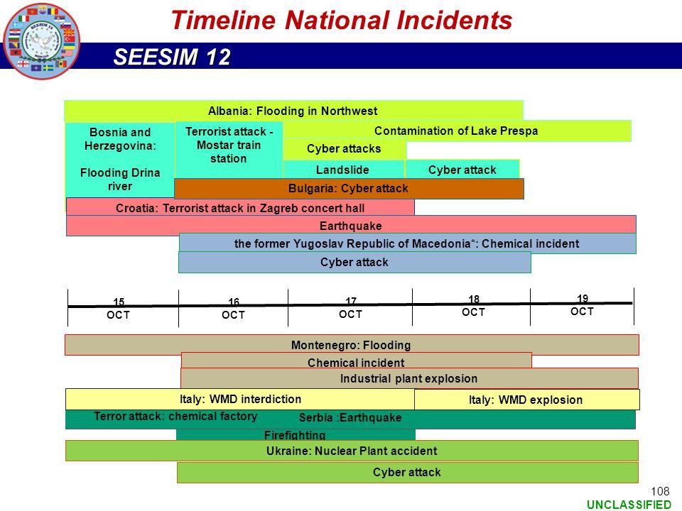 Timeline National Incidents