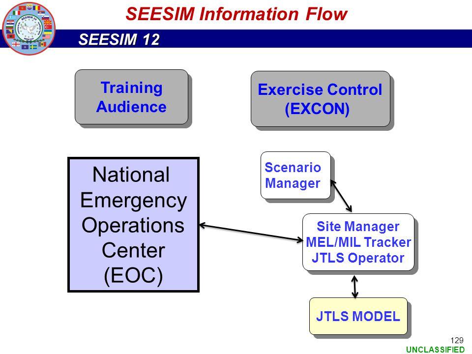 SEESIM Information Flow