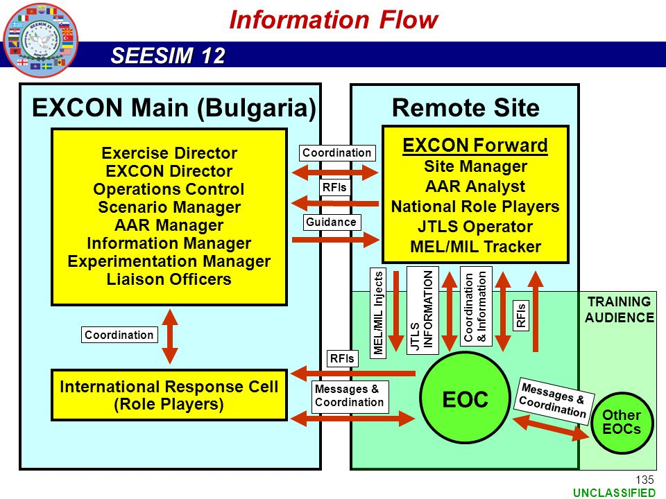 Experimentation Manager International Response Cell