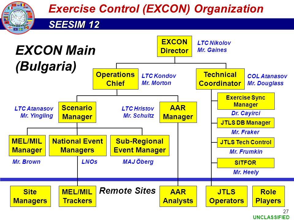 Exercise Control (EXCON) Organization