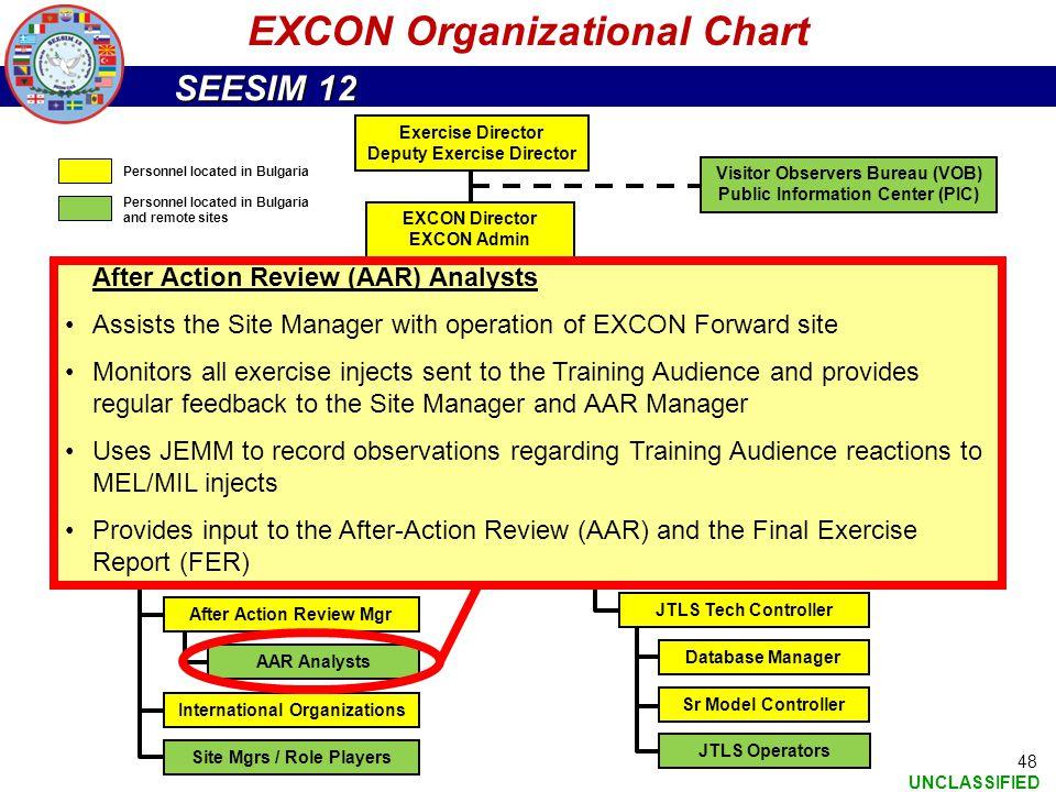 EXCON Organizational Chart