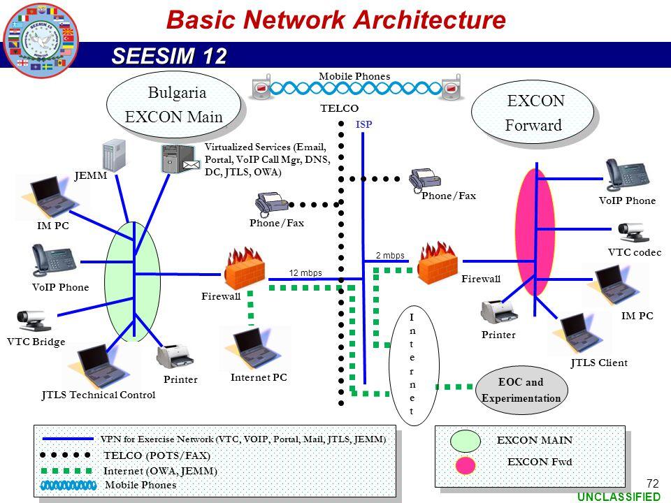 Basic Network Architecture