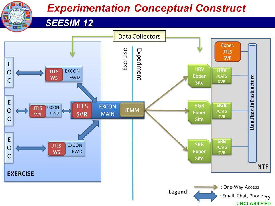 Experimentation Conceptual Construct