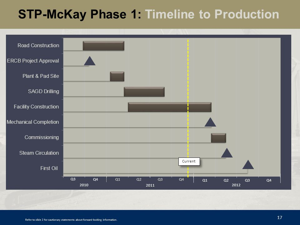 STP-McKay Phase 1: Timeline to Production
