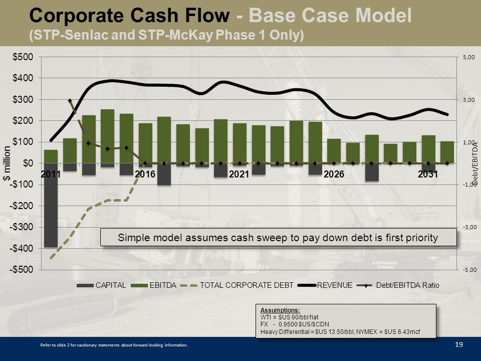Simple model assumes cash sweep to pay down debt is first priority