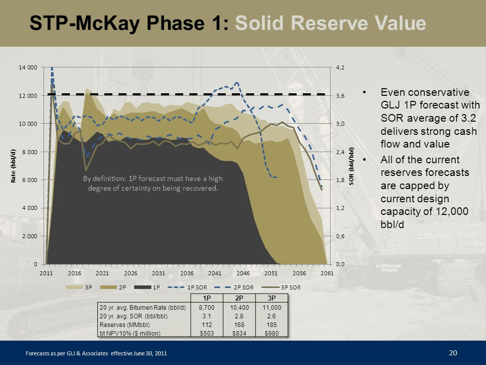 STP-McKay Phase 1: Solid Reserve Value