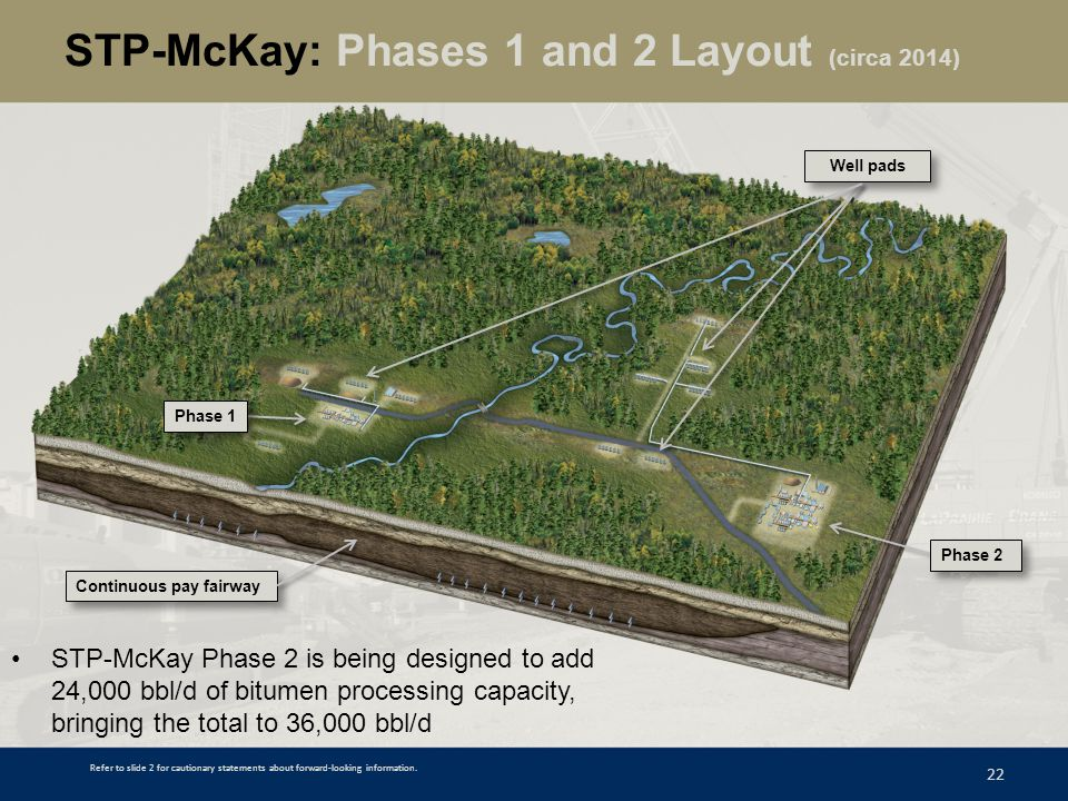 STP-McKay: Phases 1 and 2 Layout (circa 2014)