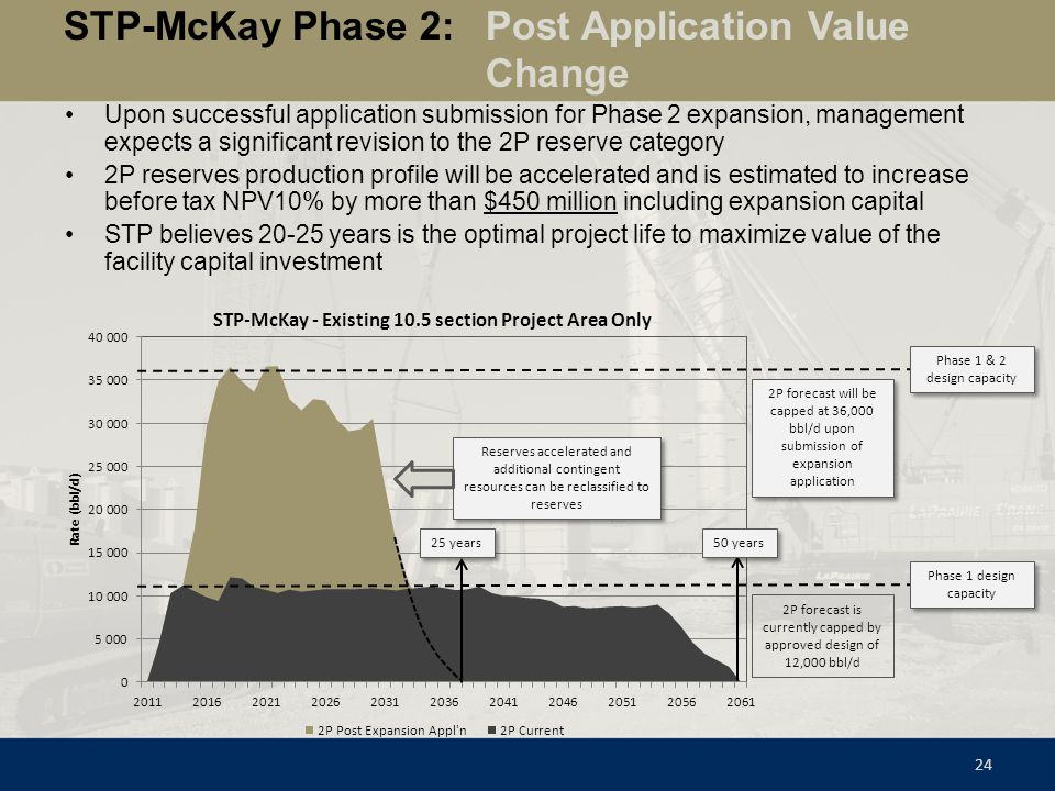 STP-McKay Phase 2: Post Application Value Change