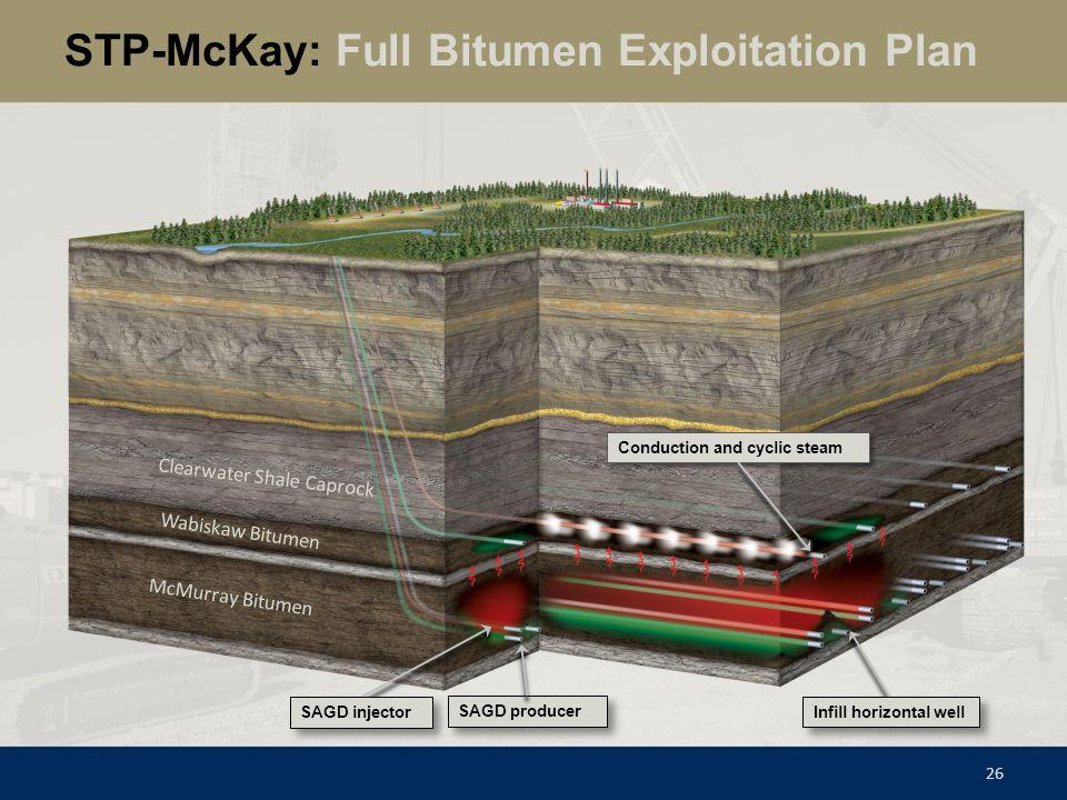 STP-McKay: Full Bitumen Exploitation Plan