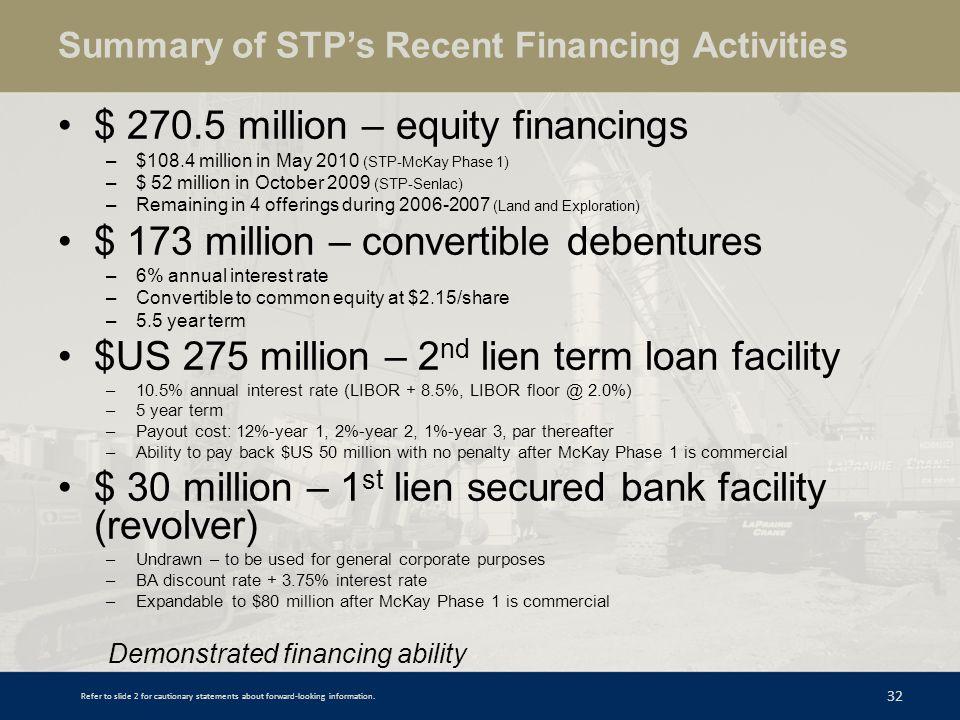 Summary of STP's Recent Financing Activities