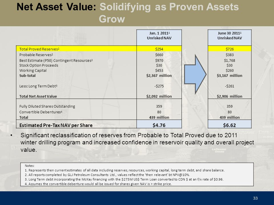 Net Asset Value: Solidifying as Proven Assets Grow