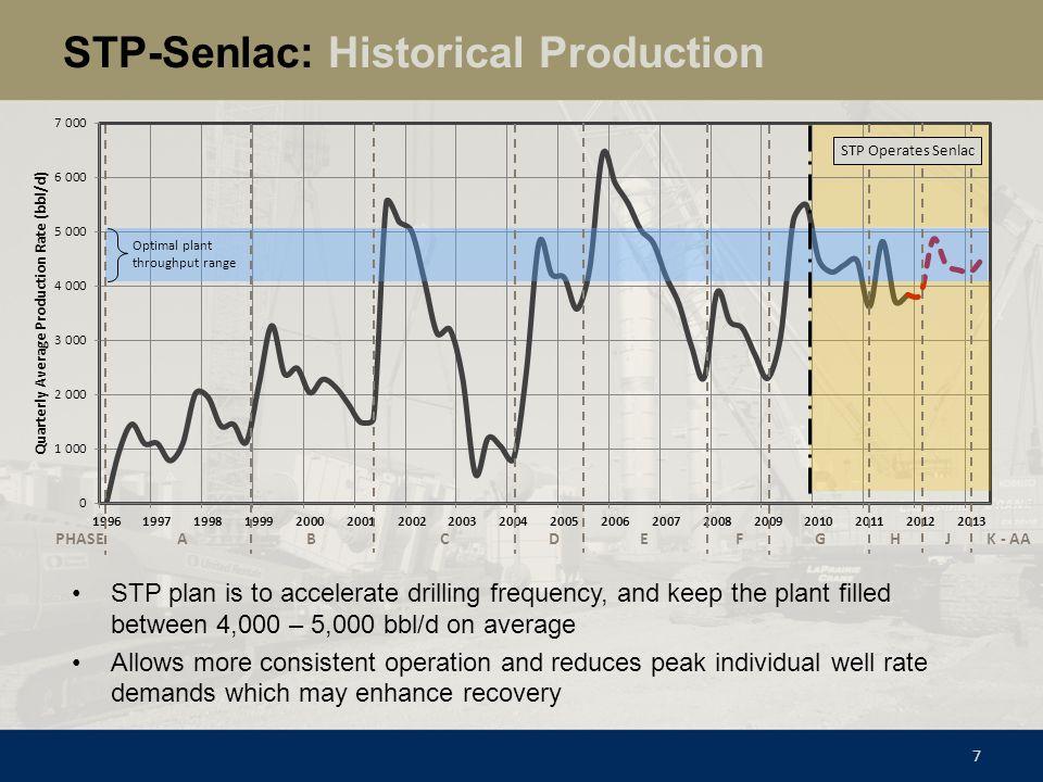STP-Senlac: Historical Production