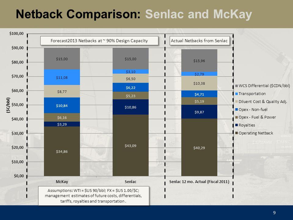 Netback Comparison: Senlac and McKay