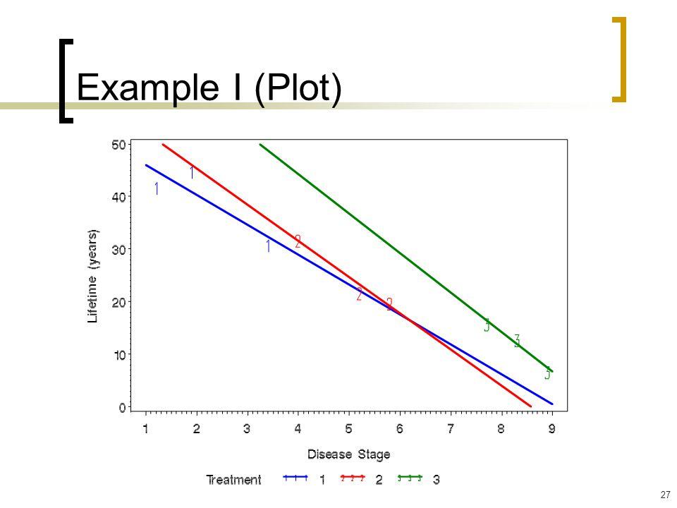 Example I (Plot)