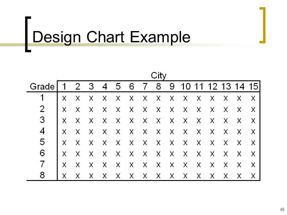 Design Chart Example